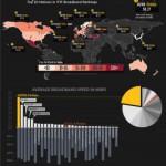 Les différents coûts et vitesse de l'Internet dans le monde