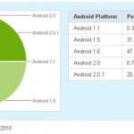 Répartition des versions pour le parc des mobiles Android