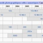 Les différentes versions de Canon dans la gamme EOS