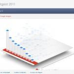 Les Google Zeitgeist 2011