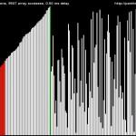 [vidéo] Le son des algorithmes de tri