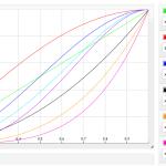 Une calculatrice graphique en ligne