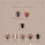 La chronologie de Game of Thrones en images